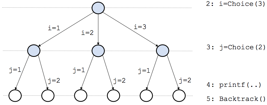 backtrack programming in c spaghetti optimization graph coloring problem using backtracking example ppt Backtracking Drums